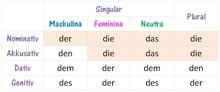 tableau de déclinaisons allemandes